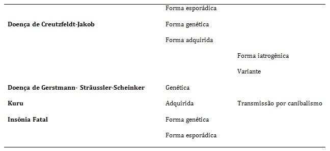 Tabela 1. Doenças priônicas humanas